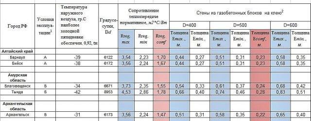 Рис.1. Скриншот таблицы