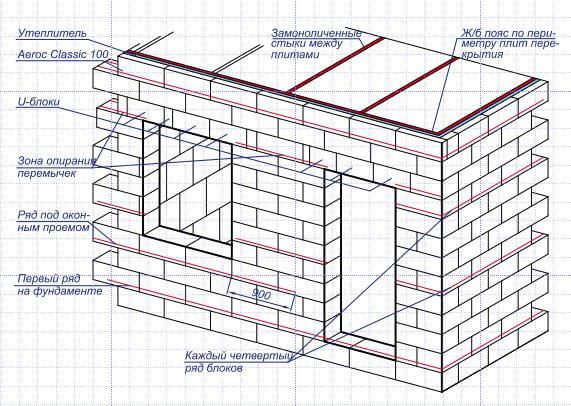Армирование кладки стен дома