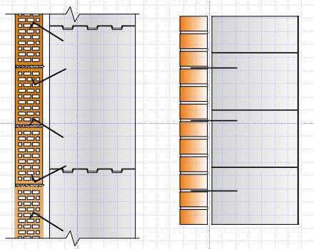 Крепление кирпичной облицовки к газобетонным, газосиликатным стенам гвоздями