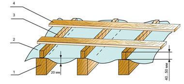 Как сделать кровлю из профнастила на крыше дома