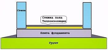 Фундамент - плита, плитный фундамент