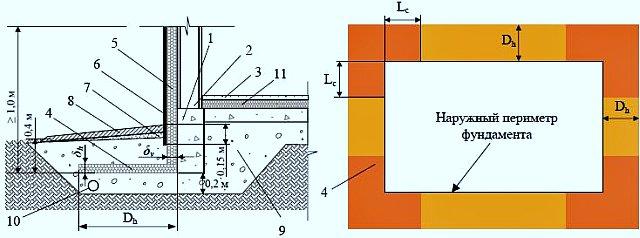 Рис.1. Схема теплоизоляции фундамента отапливаемого здания