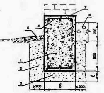 Мелко заглубленный ленточный фундамент с низким цоколем