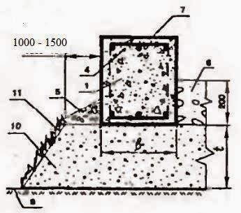 Ленточный не заглубленный фундамент на песчаной подсыпке