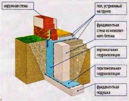 Схема конструкции ленточного фундамента частного дома