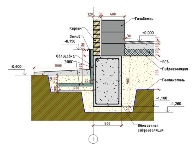 Ленточный фундамент своими руками под кирпичный дом