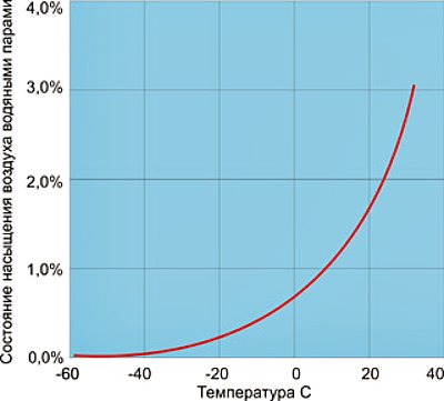 График температуры точки росы
