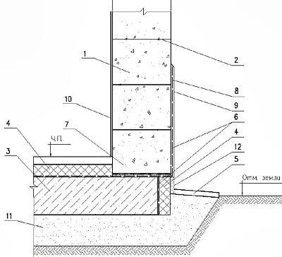 Узел сопряжения первого ряда газобетонных, газосиликатных блоков с фундаментом - плитой: