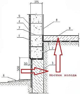 Схема расположения пола по грунту и гидроизоляции в частном доме