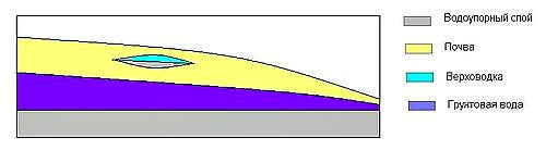 Грунтовые воды, верховодка и фундамент - Схема формирования подземных вод