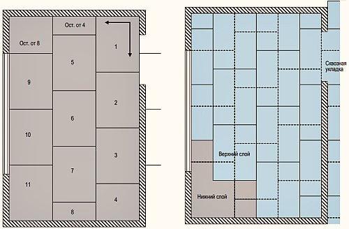 Рис.1. Схема раскладки листов ГВЛ в сборной стяжке пола.