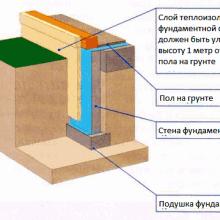 Бетонный пол по грунту в каменном частном доме