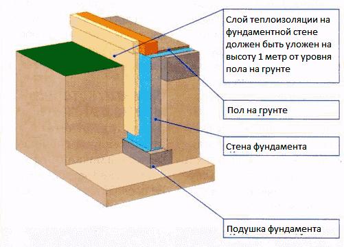 Утепление фундамента и цоколя дома с полами по грунту