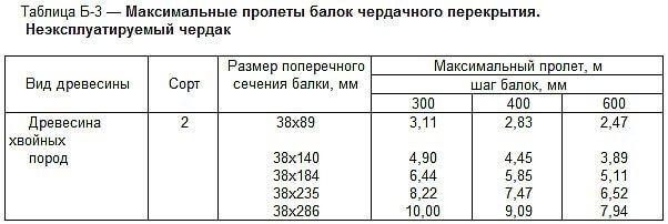 СНиП 2080189 Жилые здания Актуализированная редакция