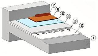 Конструкция плавающего пола с монолитной бетонной стяжкой.