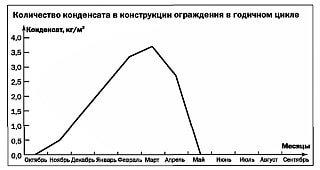 Рис. 2. Результат расчета влажностного режима стены c минераловатным утеплителем