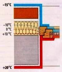 Расположение окна в трехслойной стене с облицовкой из кирпича