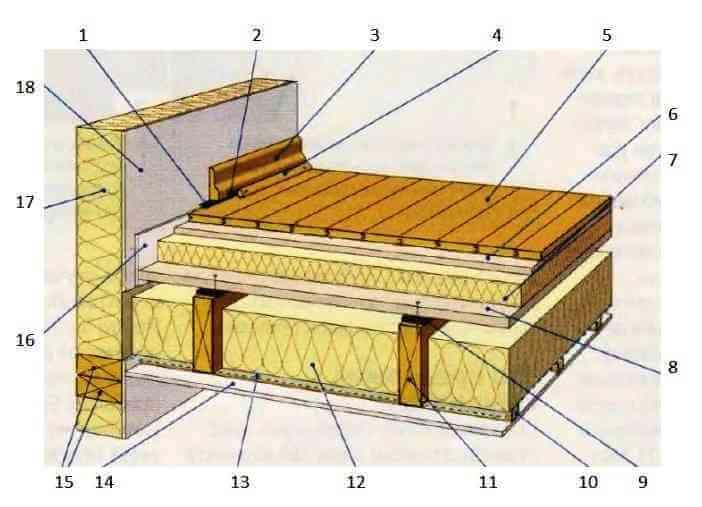 Звукоизоляция деревянных перекрытий в деревянном или каркасном доме