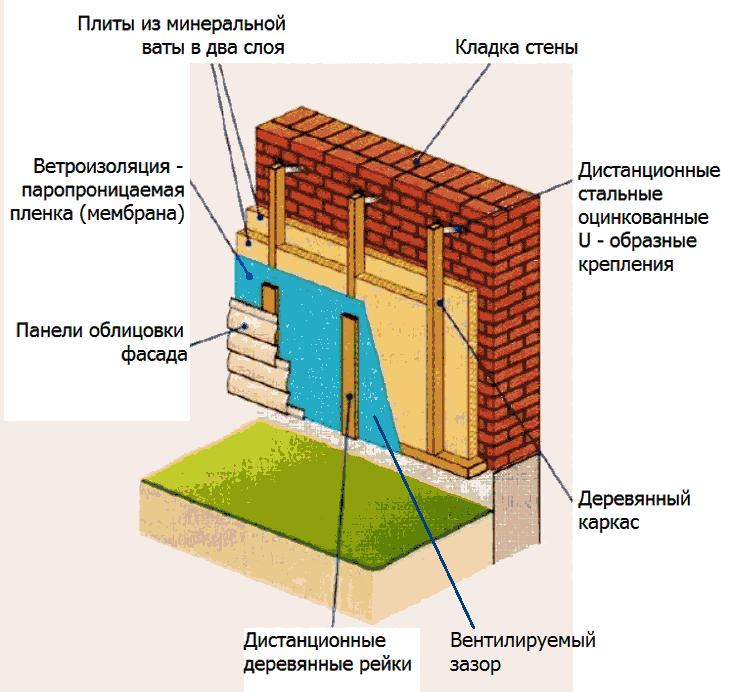Утепление фасада, стен дома минватой с обрешеткой на относе