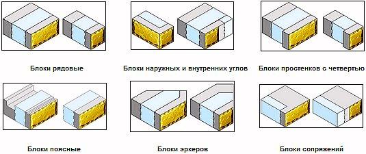 Конфигурация теплоблоков