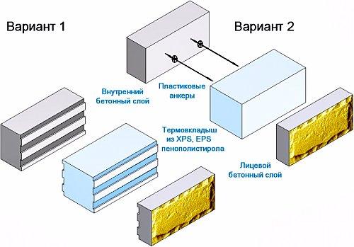 Теплоблок - конструкция теплоблока