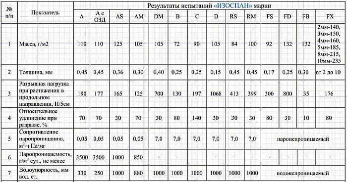 Паро- ветро- гидрозащитные мембраны и пленки Изоспан
