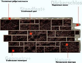 Панель цокольного сайдинга