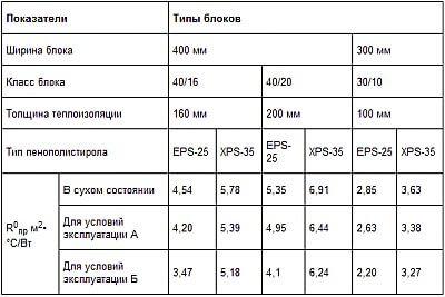 теплотехнические характеристики теплоблоков