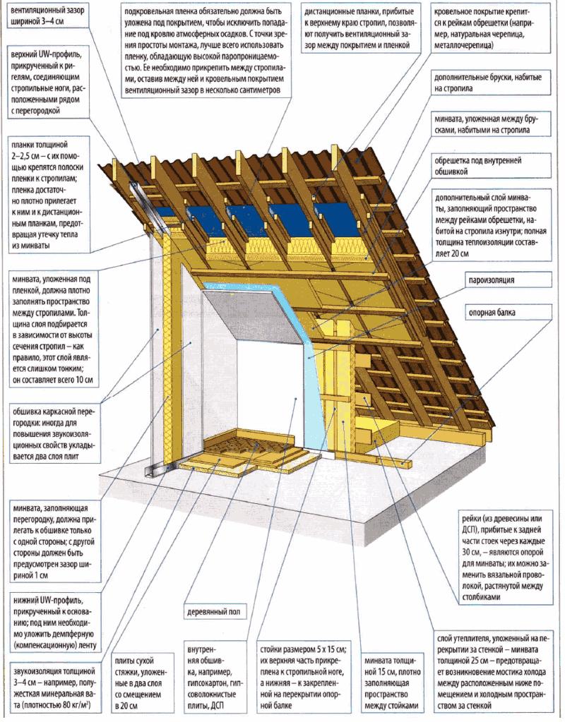Трубопровода теплоизоляции в заземления узел