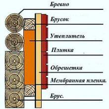 Утепление фасада деревянных домов, стен, срубов из бруса или бревна минватой
