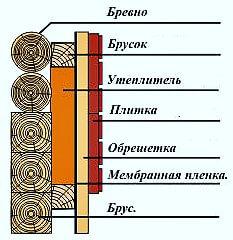 Утепление деревянной стены