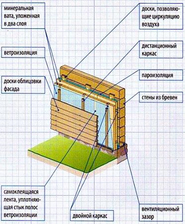 Утепление стен в деревянном доме снаружи своими руками 31
