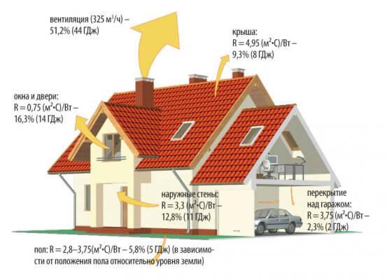 Тепловые потери в конструкциях и элементах частного дома