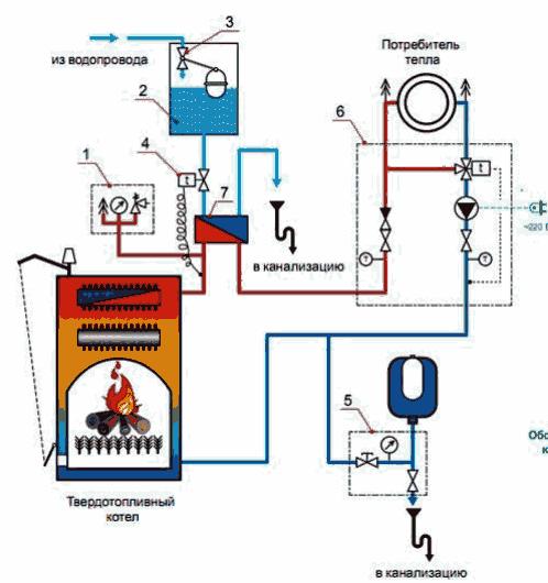 Схема закрытой системы