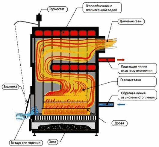 Теплообменник твердотопливного котла кпд Пластины теплообменника SWEP (Росвеп) GX-51S Ижевск