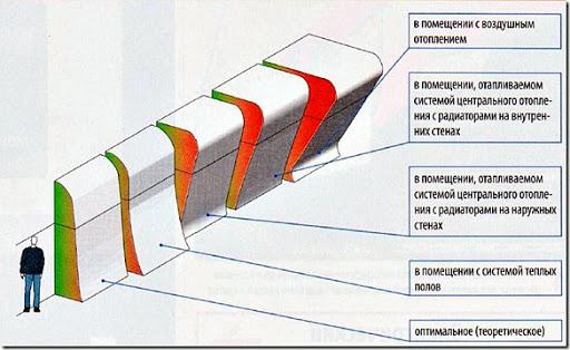 raspredelenie-temperatury-v-pomeschenii