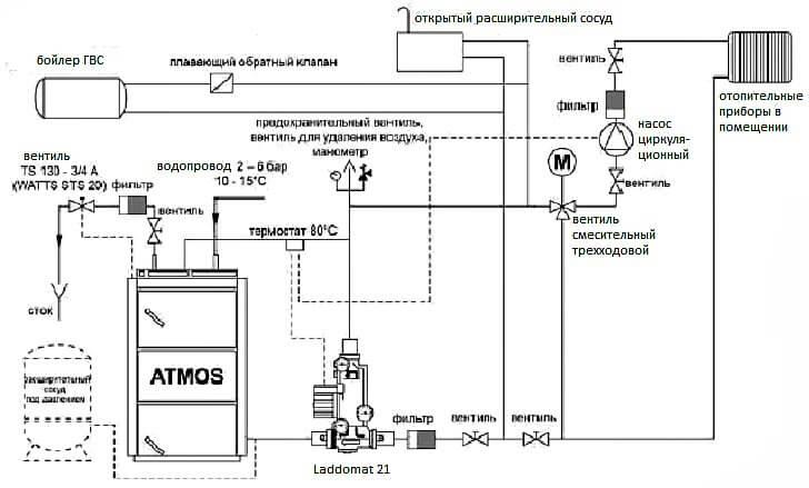 Схема принудительного отопления твердотопливным котлом