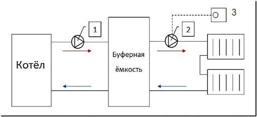 Схема отопления, котел с буферной емкостью