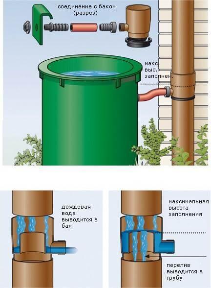 Устройство отвода воды из водосточной системы частного дома
