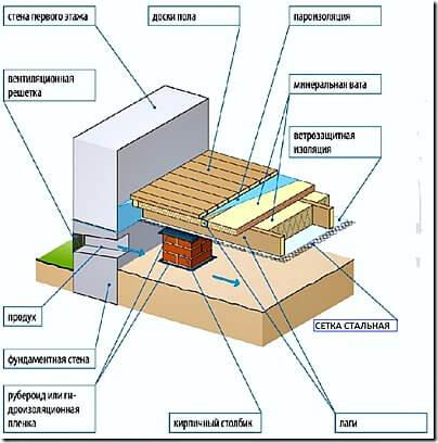 Как правильно положить лаги под деревянный пол