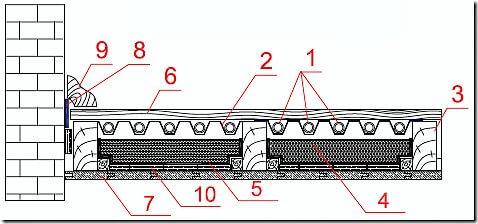 Сухой теплый пол по деревянным лагам без бетонной стяжки