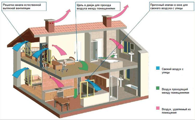 Схема естественной вентиляции в многоэтажном частном доме