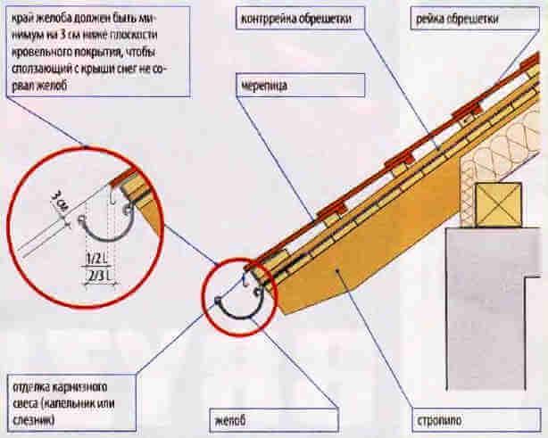 Правильная установка подвесного желоба водосточной системы крыши.