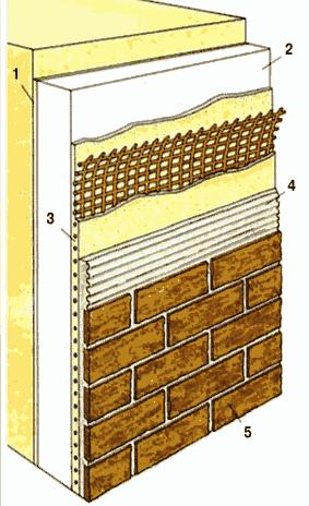 Облицовка фасада дома керамической плиткой под кирпич