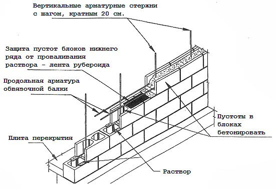 Кладка стен дома из пустотных вибропрессованных бетонных бессер-блоков