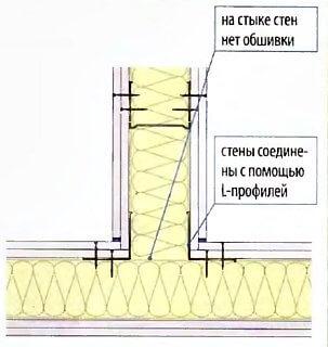 Соединение гипсокартонных перегородок под углом 90 град.
