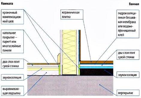 Сопряжение конструкций пола с гипсокартонной перегородкой
