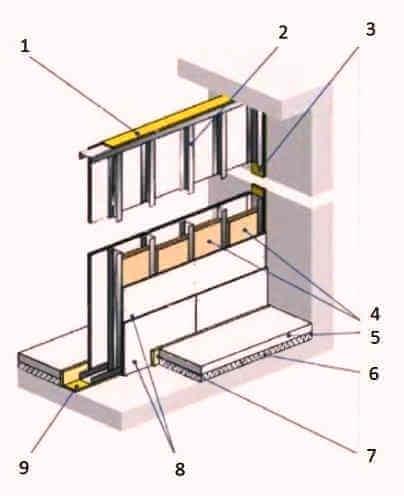 Перегородка каркасная звукоизолирующая из ГКЛ или ГВЛ листов