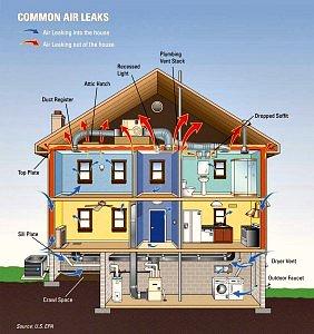 Воздухопроницаемость частного дома