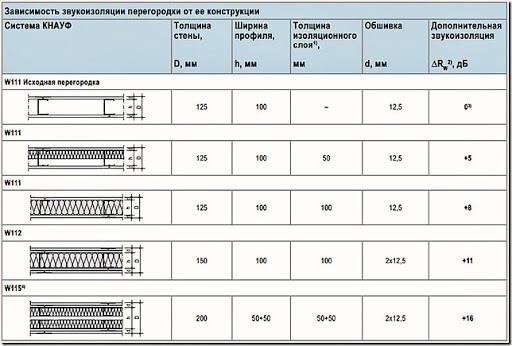 Конструкции звукоизолирующих перегородок из гипсокартона